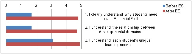 ESI with fidelity: effect on understanding the whole child