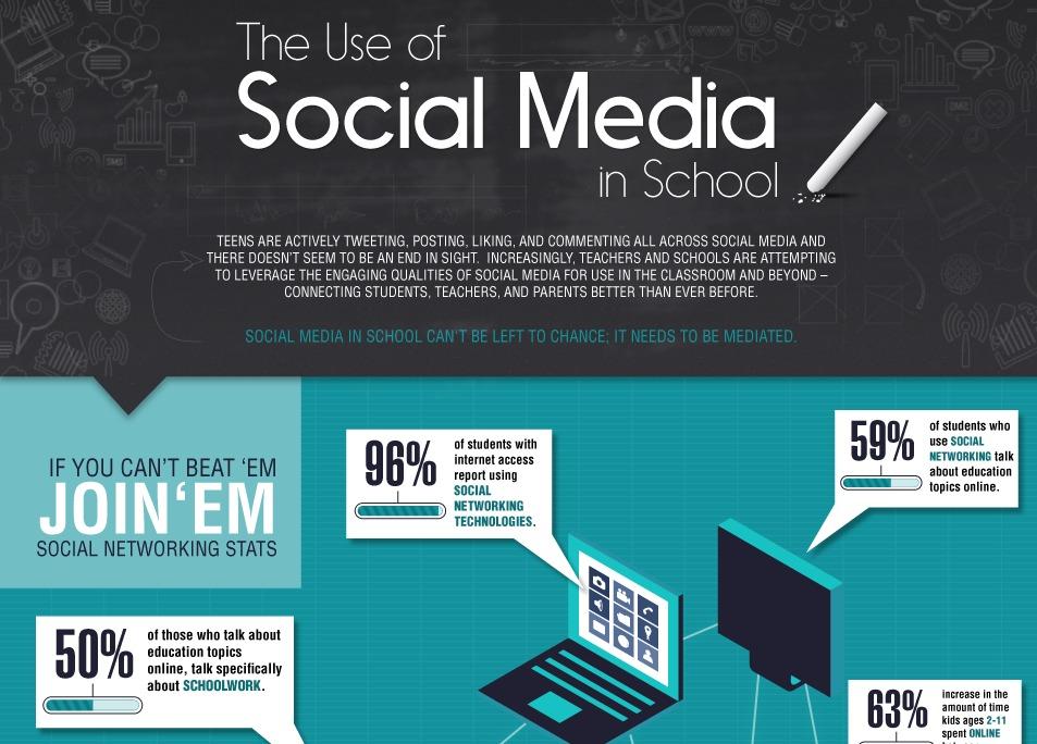 Social Media in School