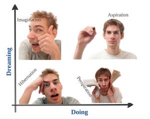 Student Aspirations Quadrants