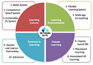 Personalize learning chart