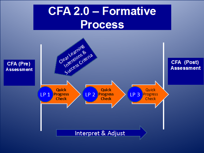 Nagel_CFA Process