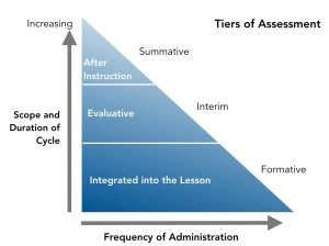 Tiers of Assessment