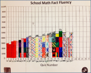 School Math Chart