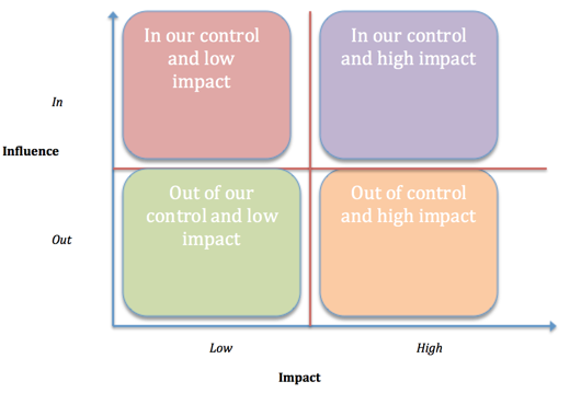 Table 1 The Relationship between teacher and leader influence and impact on learning