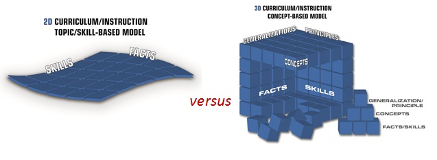 The Common-Sense Model for Teaching and Learning: Concept-Based Curriculum and Instruction