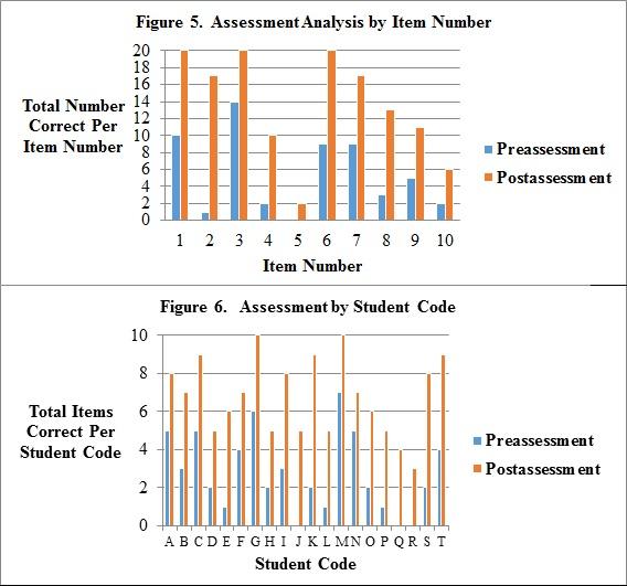 postassessments analyzing data