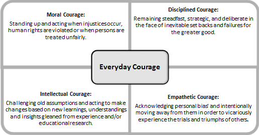 The 4 Types of Everyday Courage