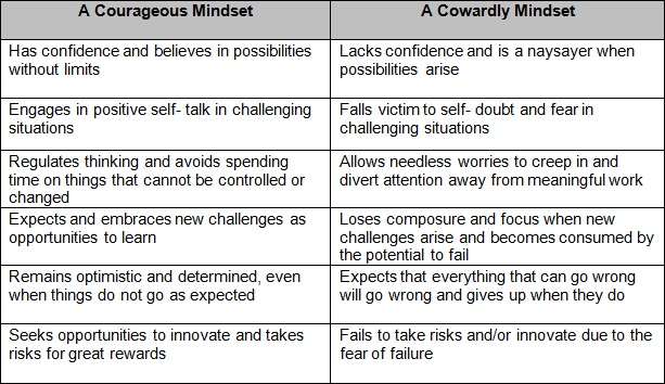Leading from a Courageous Mindset